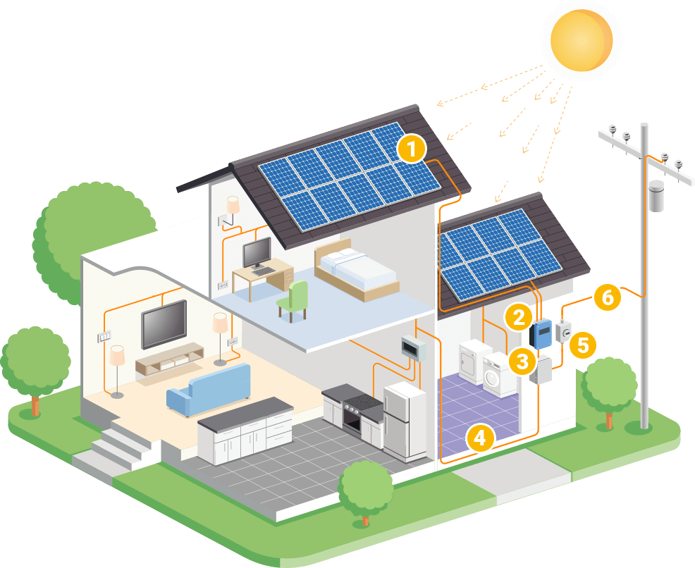 Solar Energy Electricity From Panels How Does It Work Home For Pv Works